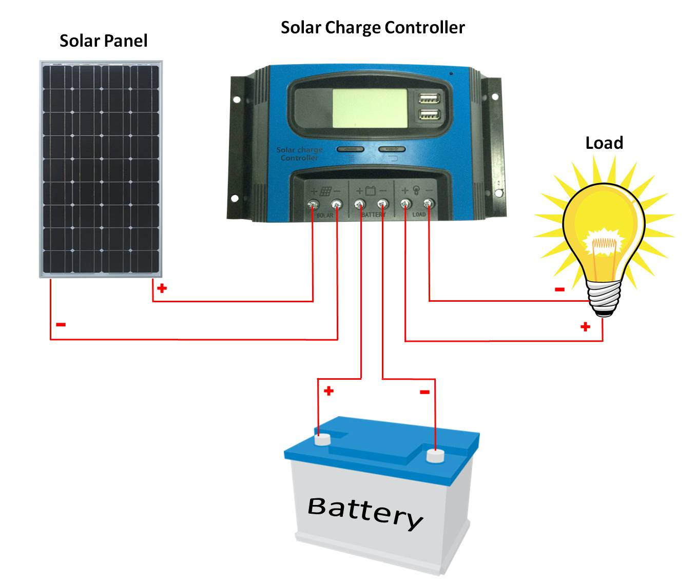 10a 12v 24v Pwm Solar Charge Controller Solarmo For Everyone Additional Information